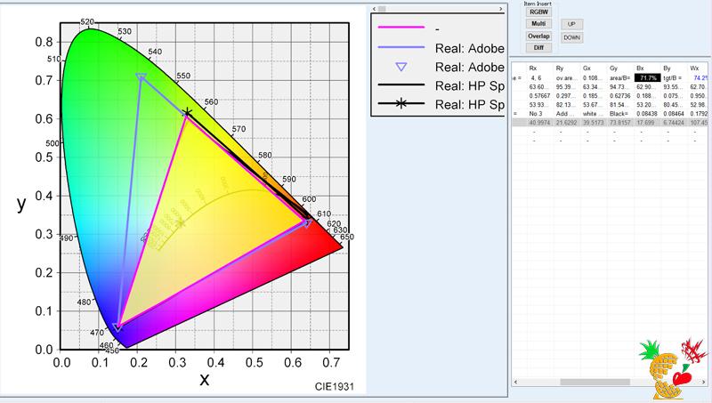 HP Spectre 15 x360:Adobe RGB カバー率