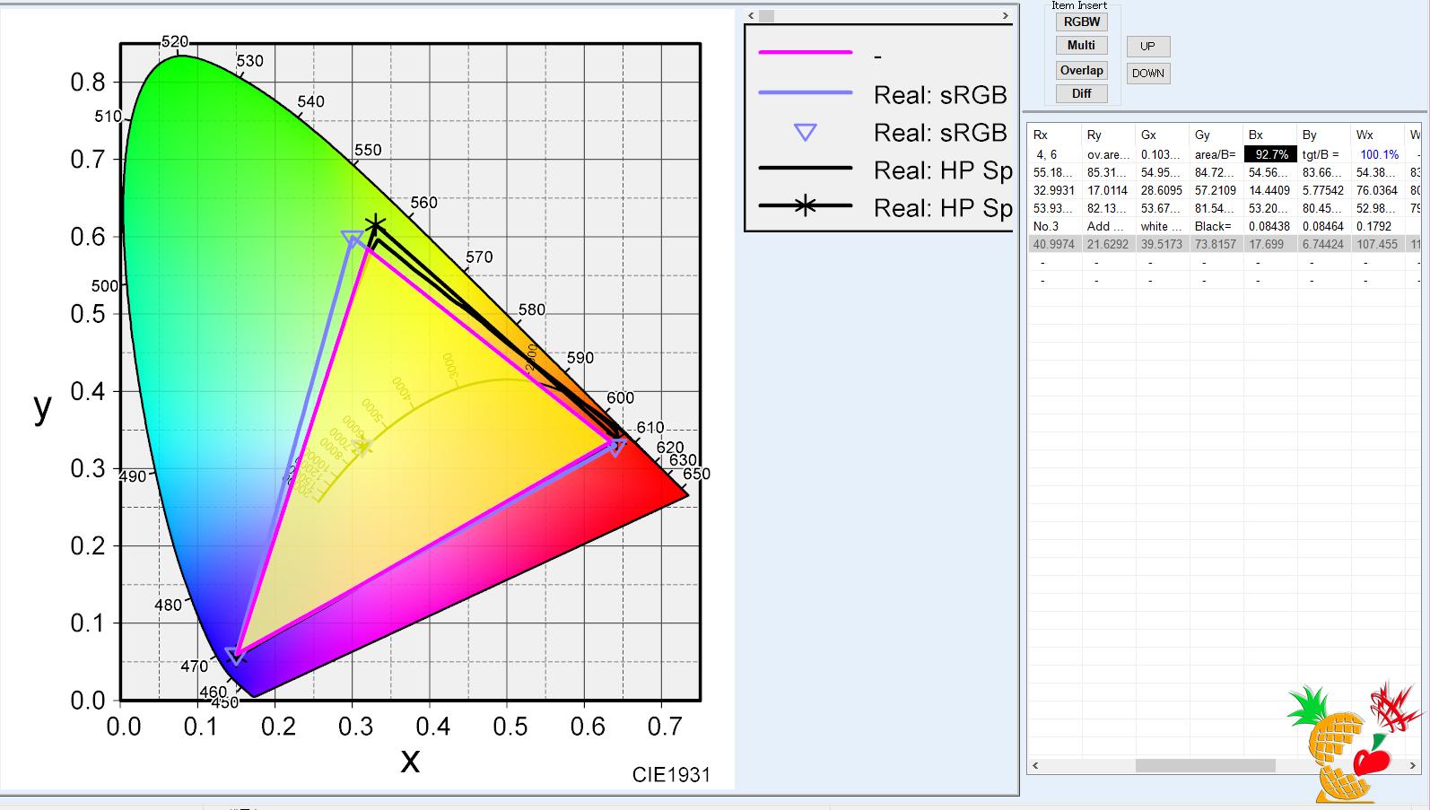 HP Spectre 15 x360:sRGB カバー率