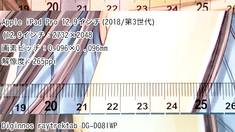 各タブレットのドットピッチ数:Wacom Cintiq Pro 16、Wacom Cintiq 13HD、Wacom Cintiq 27QHD touch、DELL Canvas、iPad Pro 12.9 inch(3rd Generation)、raytrektab DG - D08IWP、raytrektab DG-D10IWP、HP Book x2 G4 Multi - Touch 2 - in - 1 Mobile Workstation