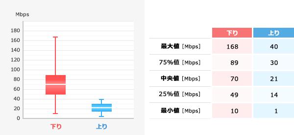 Android 実行速度集計結果(箱ひげ図