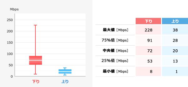 iOS 実行速度集計結果(箱ひげ図)