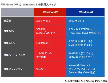 Windows XP、Office 2003 のサポート終了まで、12月30日であと 100日を迎えます。早めの移行をオススメします。